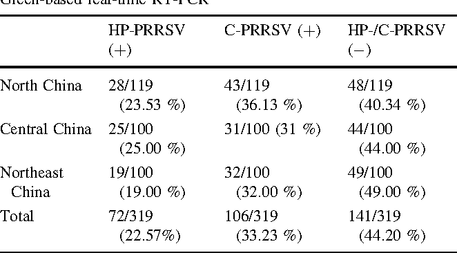 Table 4 Detection of HP- and classical type 2 PRRSVs from clinical samples of North China, Central China and Northeast China by SYBR Green-based real-time RT-PCR