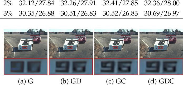 Figure 3 for Learning Optimization-inspired Image Propagation with Control Mechanisms and Architecture Augmentations for Low-level Vision