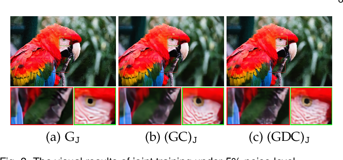 Figure 4 for Learning Optimization-inspired Image Propagation with Control Mechanisms and Architecture Augmentations for Low-level Vision