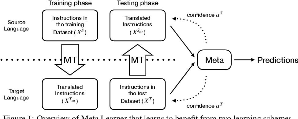 Figure 1 for Cross-Lingual Vision-Language Navigation