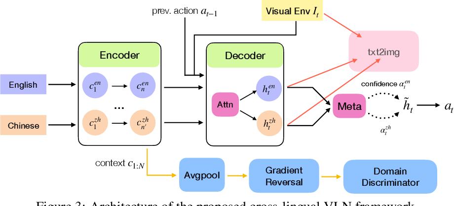 Figure 4 for Cross-Lingual Vision-Language Navigation