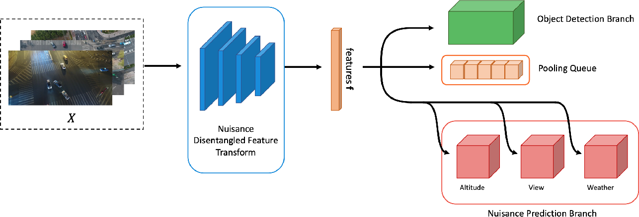 Figure 3 for Training Domain-invariant Object Detector Faster with Feature Replay and Slow Learner