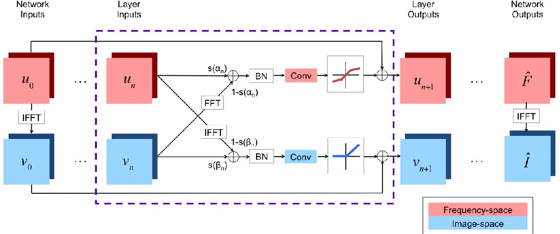Figure 2 for Joint Frequency- and Image-Space Learning for Fourier Imaging
