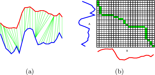 Figure 3 for Elastic bands across the path: A new framework and methods to lower bound DTW