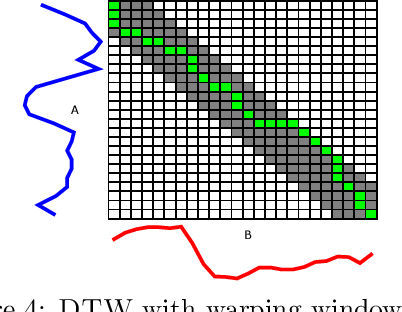 Figure 4 for Elastic bands across the path: A new framework and methods to lower bound DTW