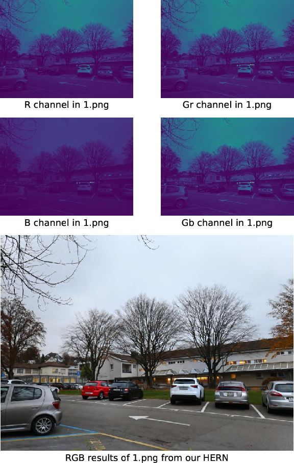 Figure 1 for HighEr-Resolution Network for Image Demosaicing and Enhancing