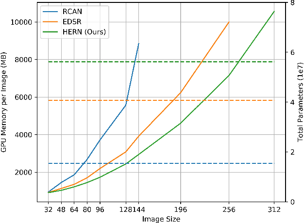Figure 3 for HighEr-Resolution Network for Image Demosaicing and Enhancing