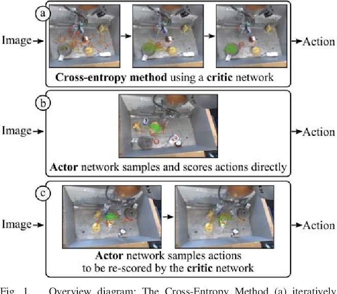 Figure 1 for Learning Probabilistic Multi-Modal Actor Models for Vision-Based Robotic Grasping