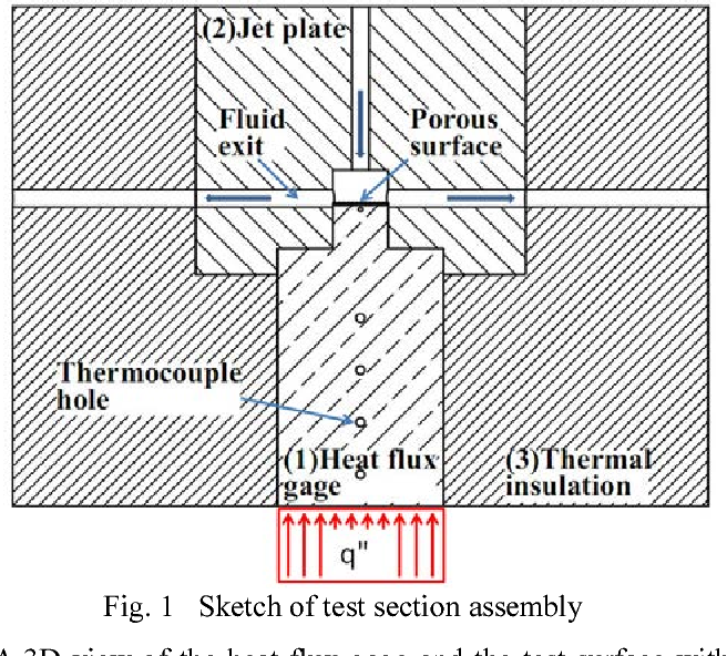 enhanced heat transfer with jet impingement on structured porous