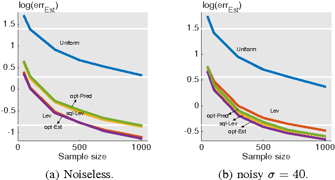 Figure 1 for A statistical perspective of sampling scores for linear regression