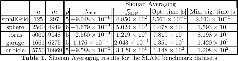 Figure 1 for Shonan Rotation Averaging: Global Optimality by Surfing $SO(p)^n$