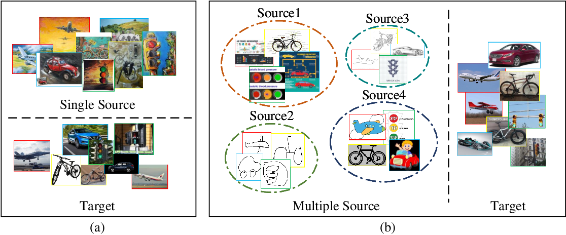Figure 1 for Mutual Learning Network for Multi-Source Domain Adaptation