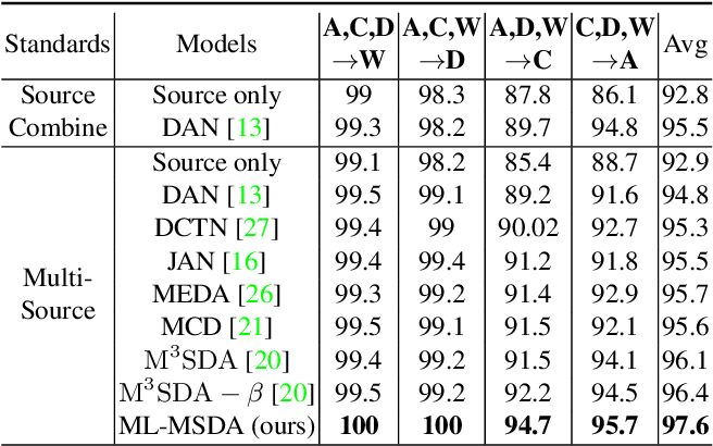 Figure 4 for Mutual Learning Network for Multi-Source Domain Adaptation