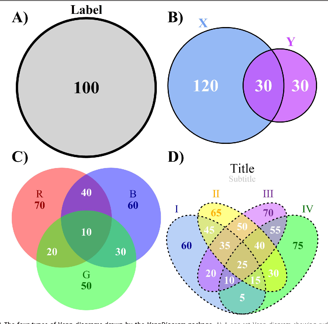 Venndiagram a package for the generation of highly customizable figure 1 ccuart Image collections