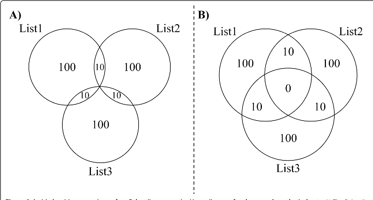 Venndiagram a package for the generation of highly customizable figure 3 pooptronica Choice Image