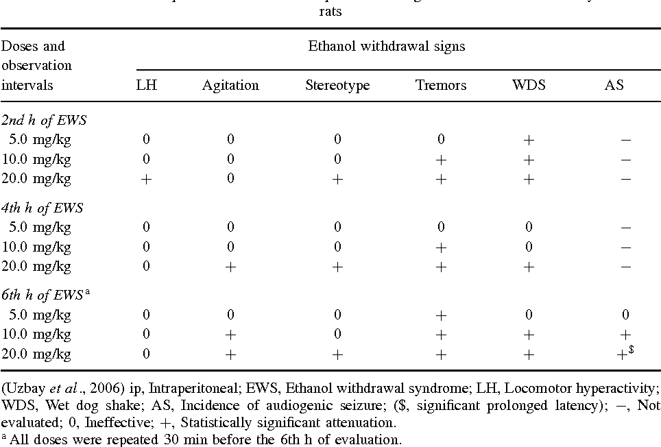 Table 4 from Serotonergic anti-depressants and ethanol withdrawal