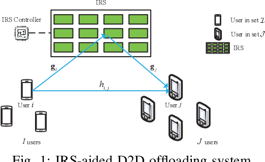 Figure 1 for Latency Minimization in Intelligent Reflecting Surface Assisted D2D Offloading Systems