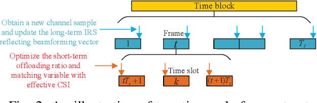 Figure 2 for Latency Minimization in Intelligent Reflecting Surface Assisted D2D Offloading Systems