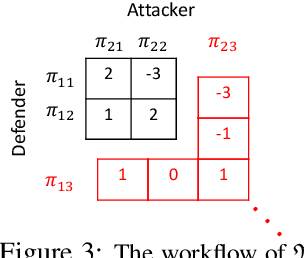 Figure 1 for Mis-spoke or mis-lead: Achieving Robustness in Multi-Agent Communicative Reinforcement Learning