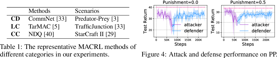 Figure 2 for Mis-spoke or mis-lead: Achieving Robustness in Multi-Agent Communicative Reinforcement Learning