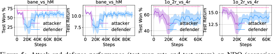 Figure 4 for Mis-spoke or mis-lead: Achieving Robustness in Multi-Agent Communicative Reinforcement Learning
