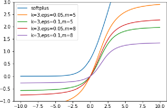 Figure 4 for The Hintons in your Neural Network: a Quantum Field Theory View of Deep Learning
