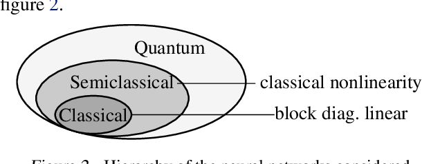Figure 2 for The Hintons in your Neural Network: a Quantum Field Theory View of Deep Learning