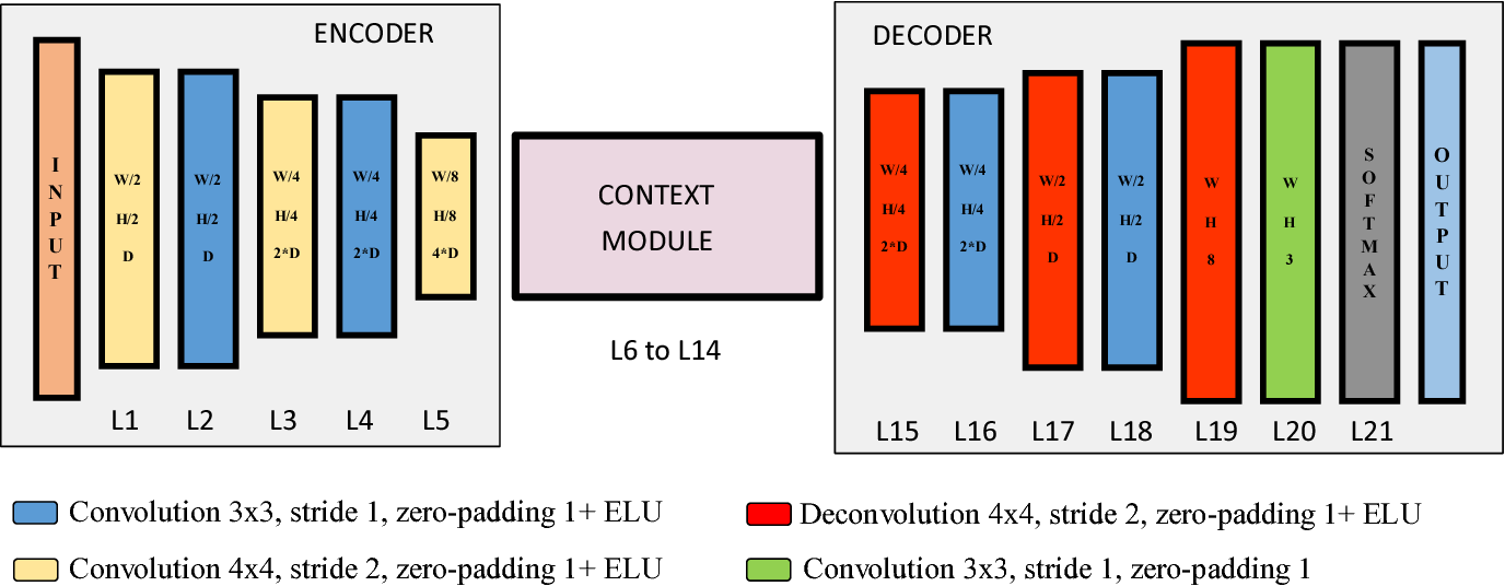 Figure 1 for LIDAR-Camera Fusion for Road Detection Using Fully Convolutional Neural Networks