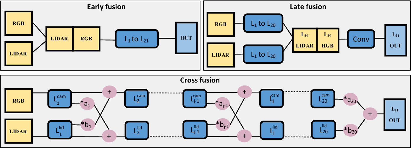 Figure 2 for LIDAR-Camera Fusion for Road Detection Using Fully Convolutional Neural Networks