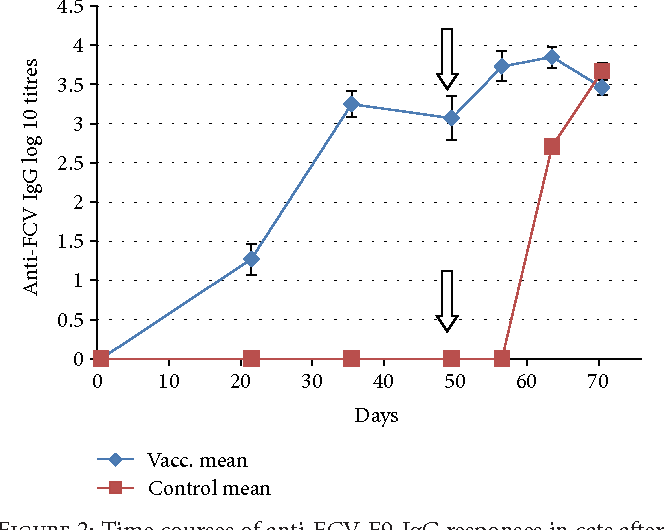 Figure 2 from Protective Efficacy of the Calicivirus Valency