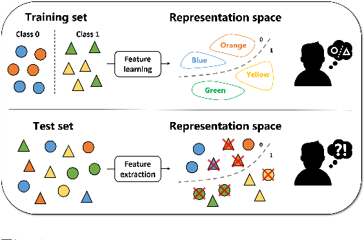 Figure 1 for Learning Unbiased Representations via Mutual Information Backpropagation
