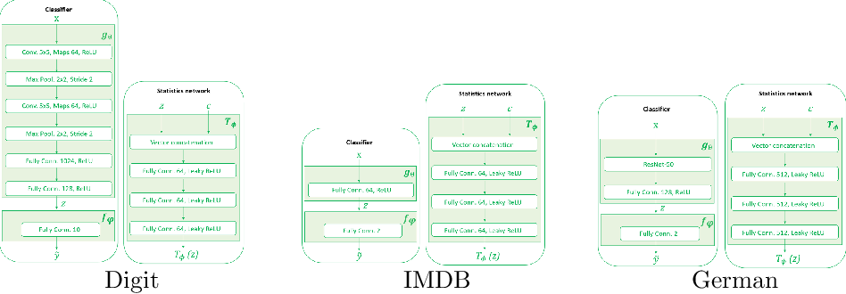 Figure 3 for Learning Unbiased Representations via Mutual Information Backpropagation