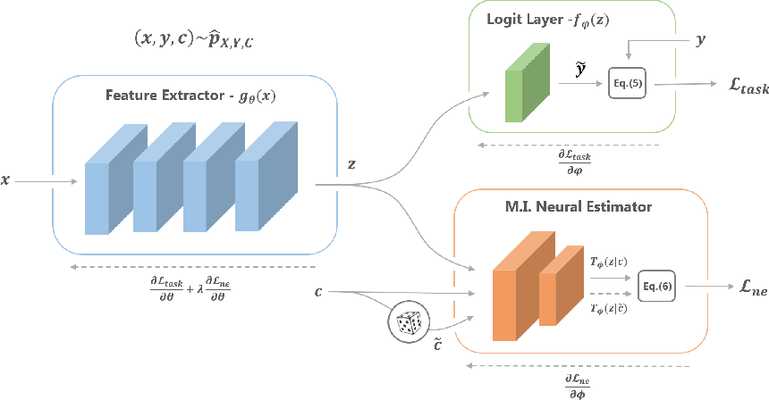 Figure 4 for Learning Unbiased Representations via Mutual Information Backpropagation