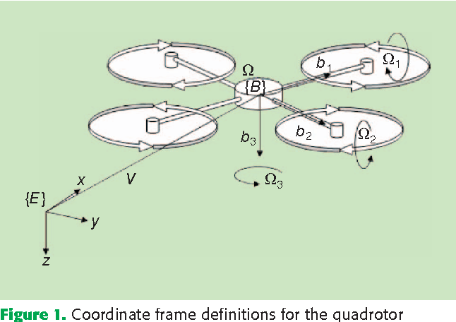 Figure 1 for Improved State Estimation in Quadrotor MAVs: A Novel Drift-Free Velocity Estimator
