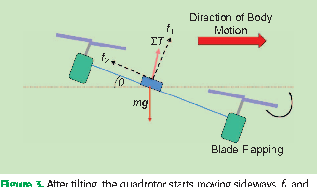 Figure 3 for Improved State Estimation in Quadrotor MAVs: A Novel Drift-Free Velocity Estimator
