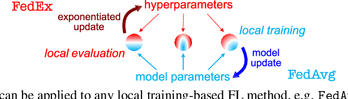 Figure 1 for Federated Hyperparameter Tuning: Challenges, Baselines, and Connections to Weight-Sharing
