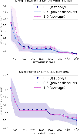 Figure 3 for Federated Hyperparameter Tuning: Challenges, Baselines, and Connections to Weight-Sharing