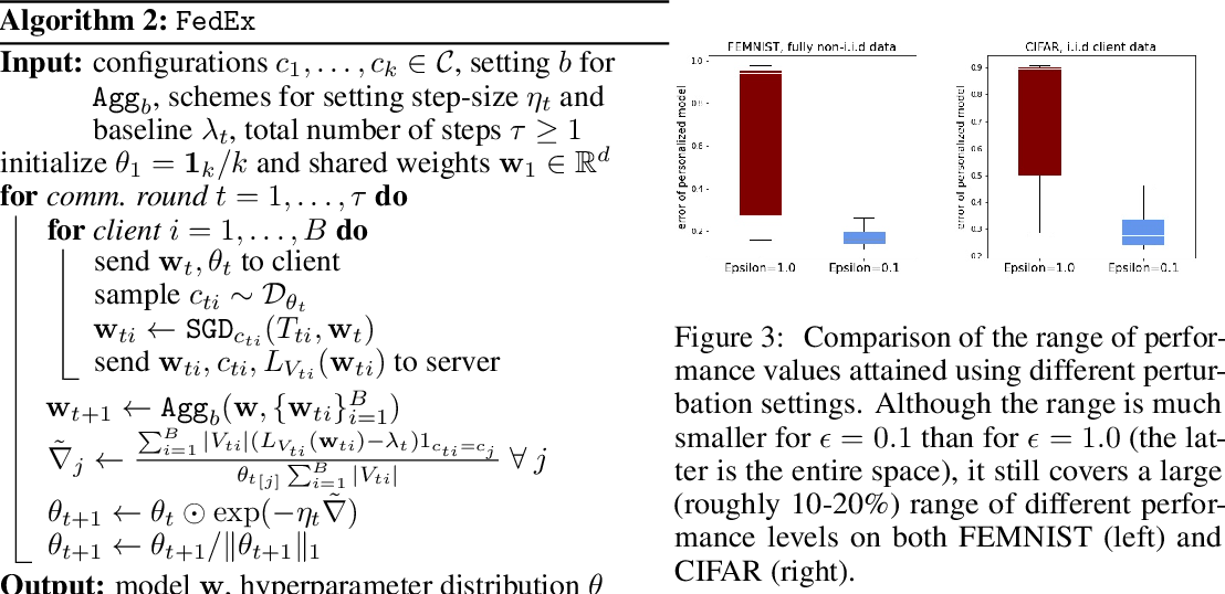 Figure 4 for Federated Hyperparameter Tuning: Challenges, Baselines, and Connections to Weight-Sharing