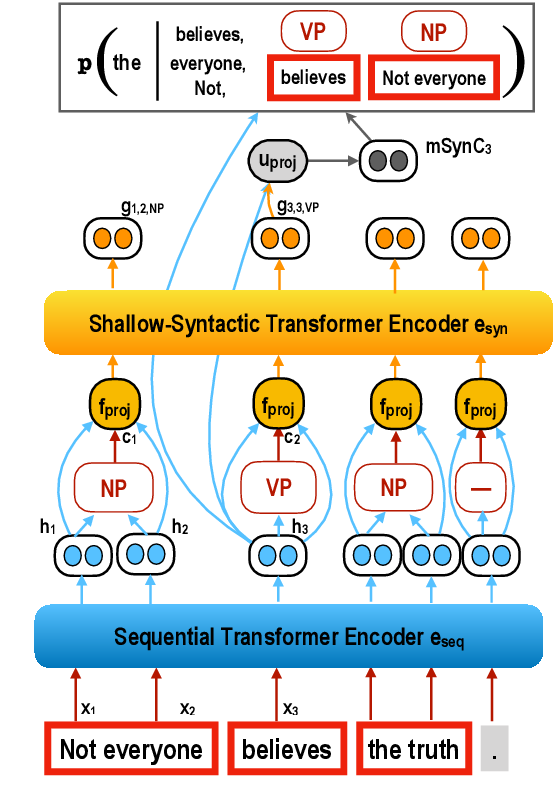Figure 3 for Shallow Syntax in Deep Water