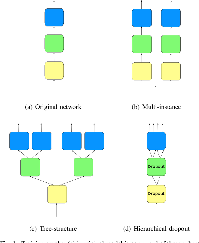 Figure 1 for Intra-Model Collaborative Learning of Neural Networks