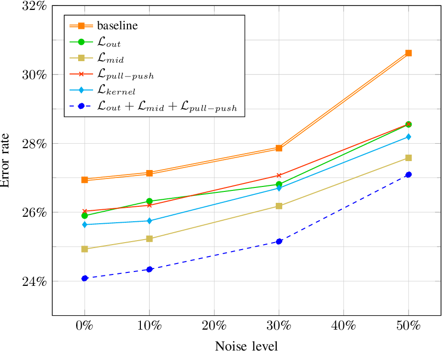 Figure 2 for Intra-Model Collaborative Learning of Neural Networks