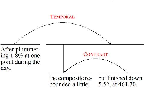 Figure 1 for Rhetorical relations for information retrieval