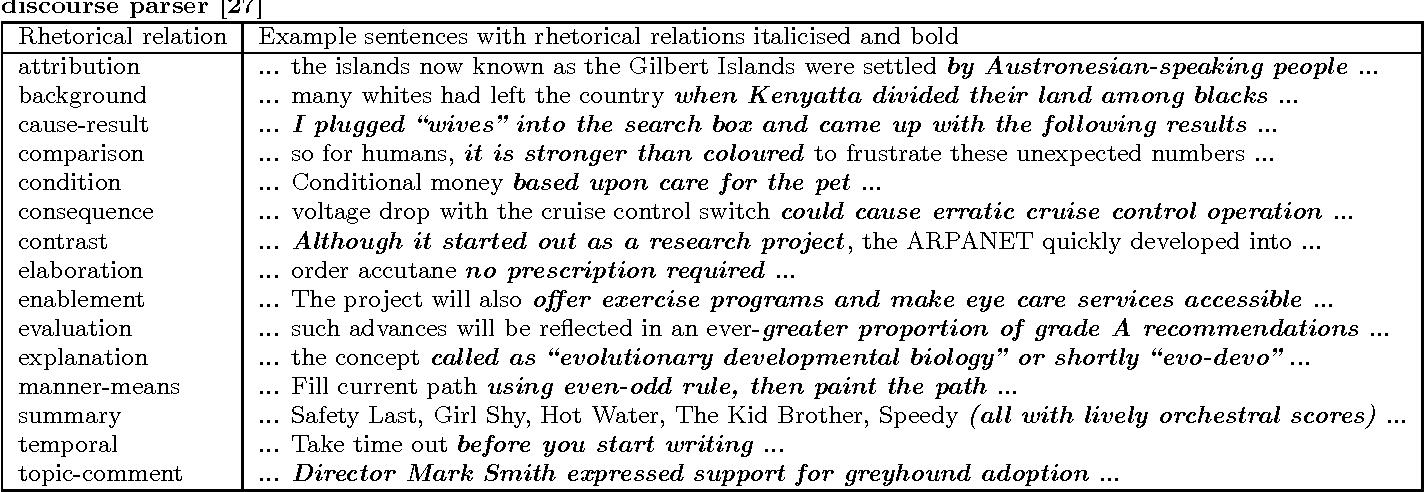 Figure 2 for Rhetorical relations for information retrieval