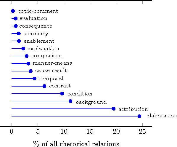 Figure 4 for Rhetorical relations for information retrieval