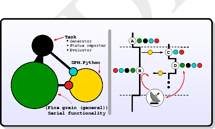 Figure 5 From A Technical Anatomy Of Spm Python A Scalable