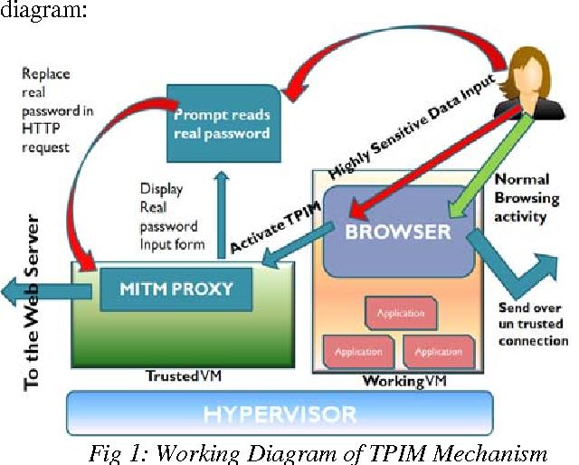 Hypervisor based mitigation technique for keylogger spyware attacks figure 1 ccuart Images