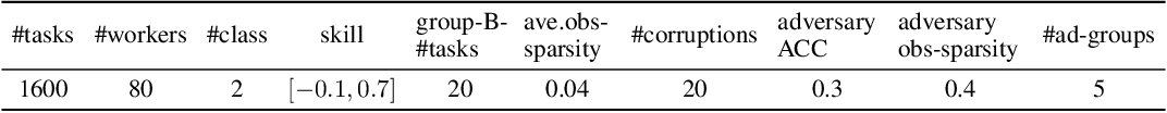 Figure 2 for Adversarial Crowdsourcing Through Robust Rank-One Matrix Completion