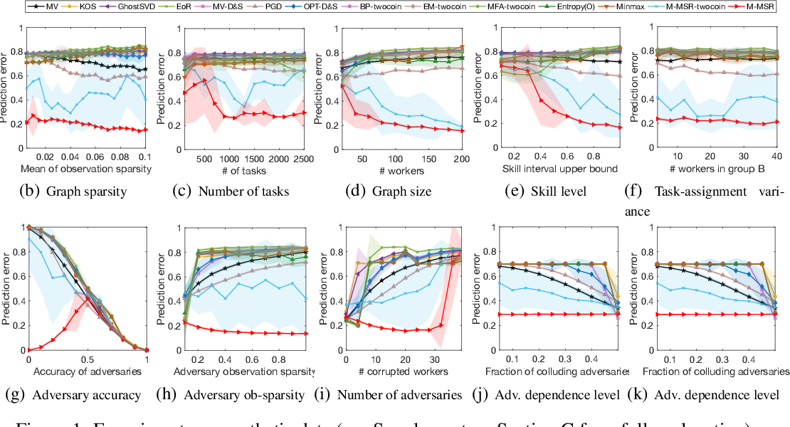 Figure 1 for Adversarial Crowdsourcing Through Robust Rank-One Matrix Completion