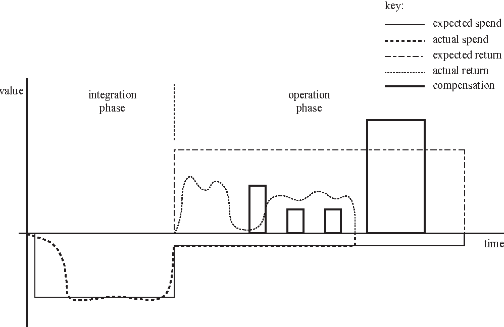 Figure 74 From Language Support For Service Level Agreements For