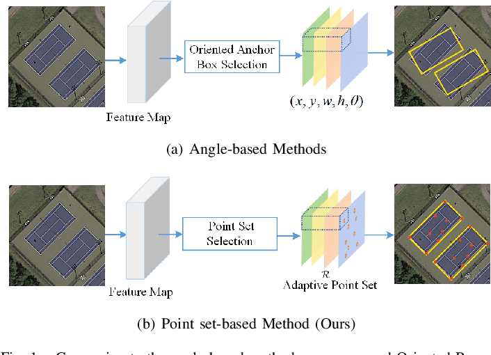 Figure 1 for Oriented RepPoints for Aerial Object Detection